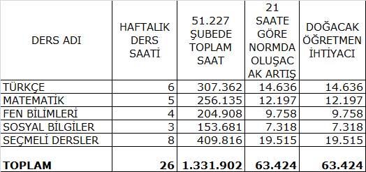 4+4 için MEB'e 63 bin yeni öğretmen gerekli.