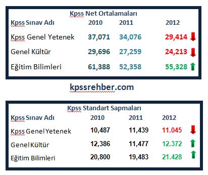 2012 Kpss Puanları Arttı mı Azaldı mı