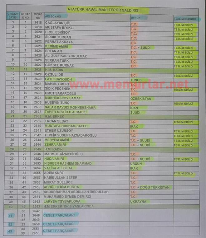 Terör saldırısında ölenlerin tam listesi
