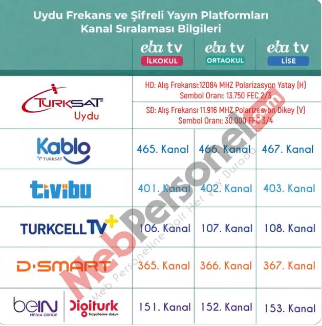 EBA TV Frekans Ayarlama TRT Eğitim Uzaktan Eğitim 2020