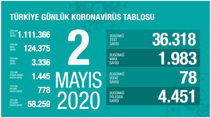 2 Mayıs Tarihli Koronavirüs Verileri Açıklandı. İşte Vaka ve İyileşen Sayıları