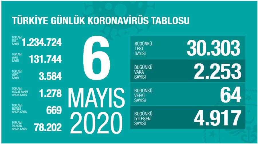 6 Mayıs Tarihli Koronavirüs Verileri Açıklandı