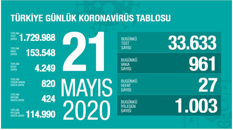 21 Mayıs Tarihli Koronavirüs Tablosu Açıklandı