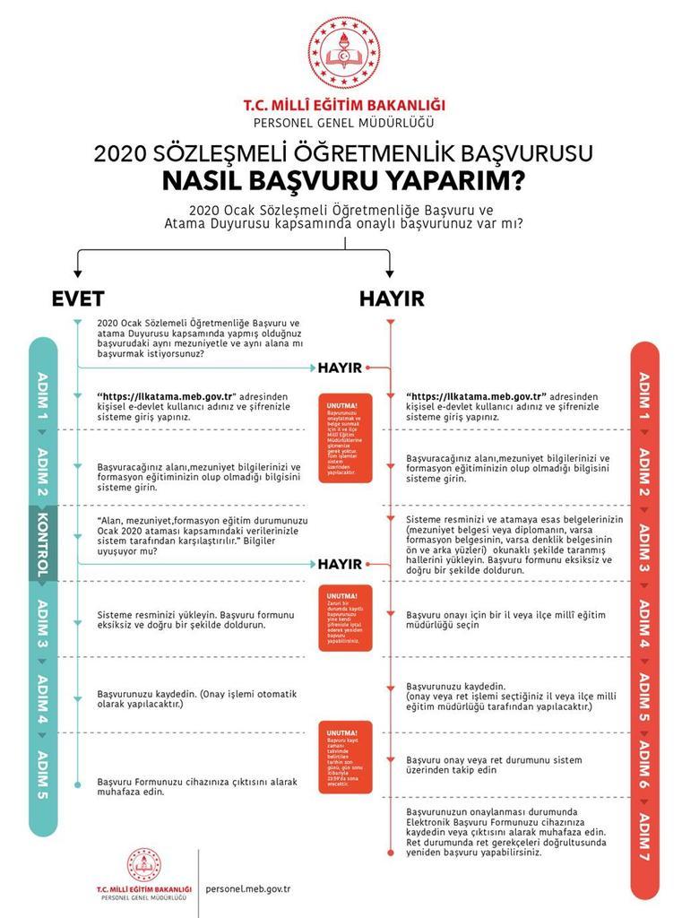 Sözleşmeli Öğretmenlik MEB Başvuru Sayfası (20 Bin Öğretmen Atama Başvurusu Nasıl Yapılır?)