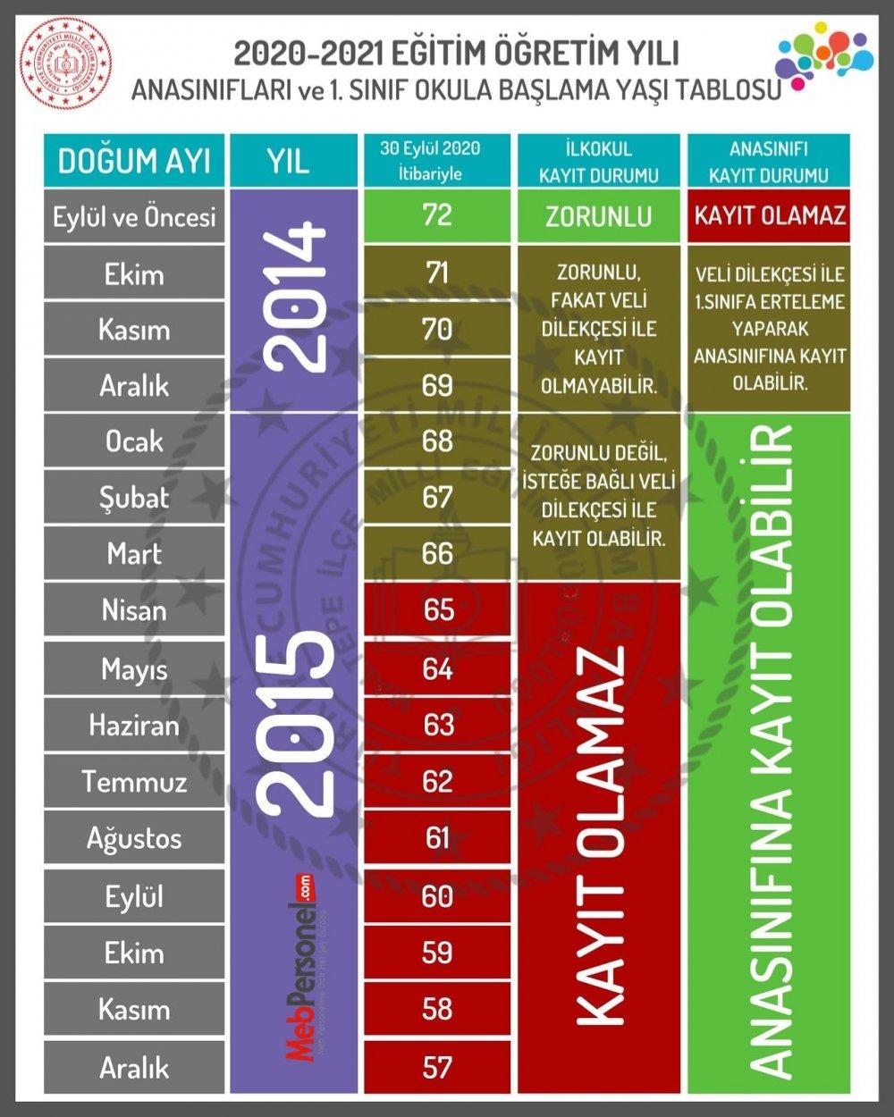 Anasınıfı ve 1. Sınıf İçin Okula Kayıt Yaşı Tablosu (MEB 2020-2021)