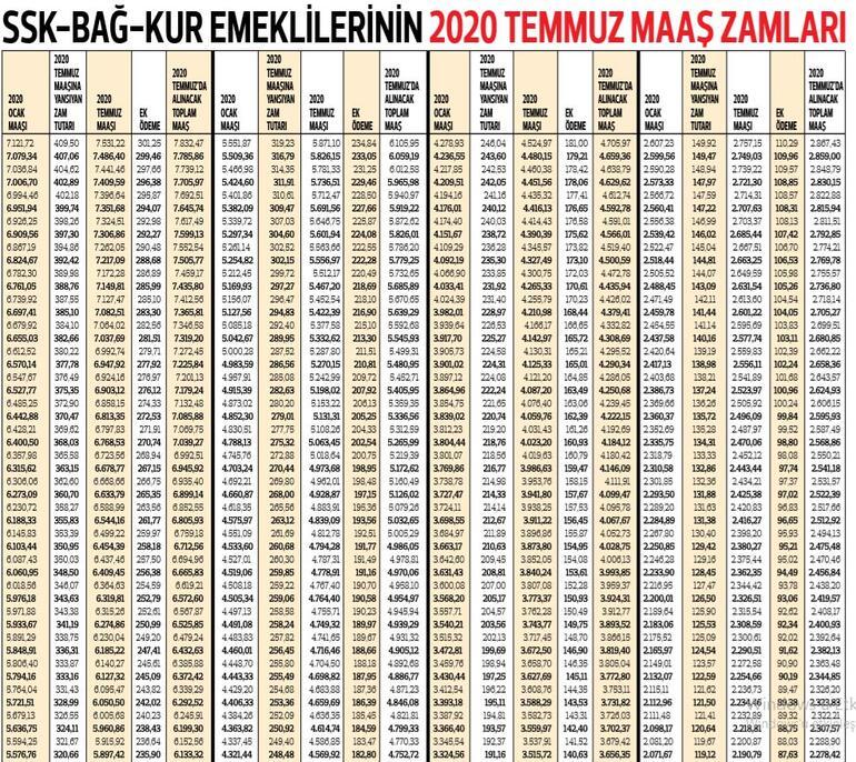 En düşük SSK emekli aylığı 2.341 lira