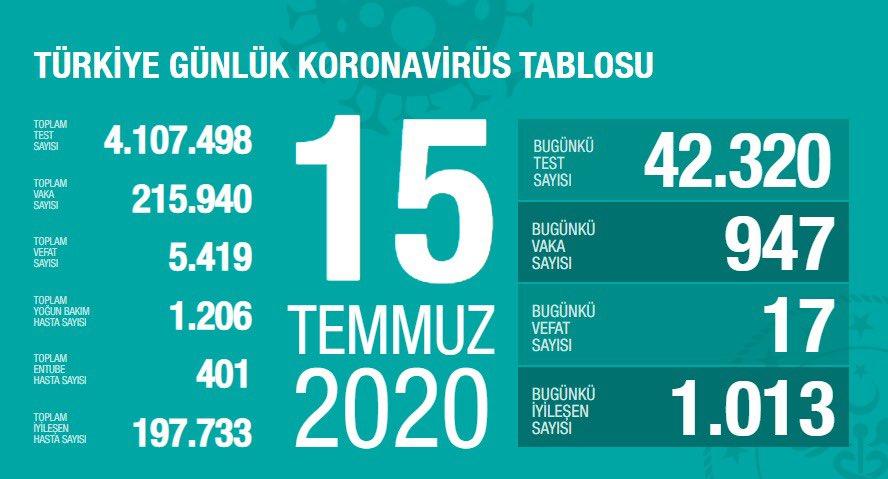 15 Temmuz Tarihli Koronavirüs Vaka Sayısı Açıklandı