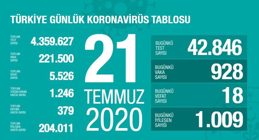 21 Temmuz Tarihli Koronavirüs Vaka Sayısı Açıklandı