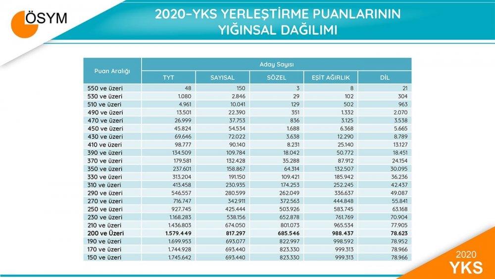 ÖSYM 2020 YKS'nin sayısal verilerini açıkladı