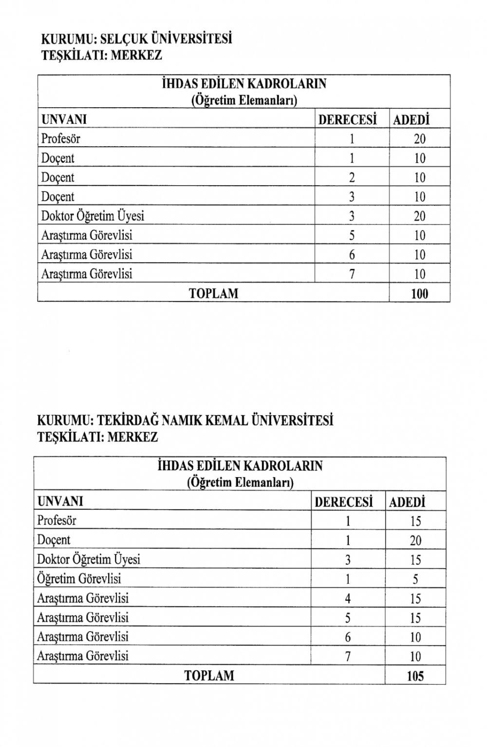 Yükseköğretim Kurumları Kadro İhdas Kararnamesi resmi gazete'de yayımlandı