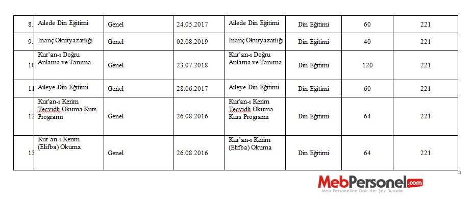 MEB Tarafından Yeni Hazırlanan ve Güncellenen Kurs Programları