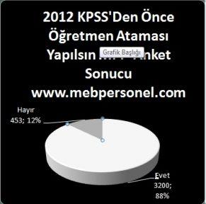 2012 Haziran Öğretmen Ataması Anketimiz Sonuçlandı.