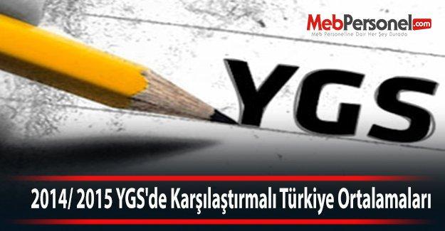 2014/ 2015 YGS#039;de Karşılaştırmalı Türkiye Ortalamaları