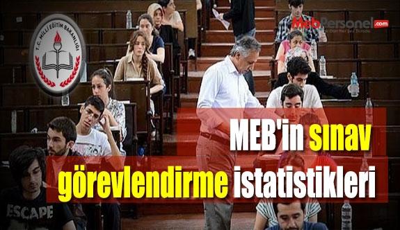 MEB'in sınav görevlendirme istatistikleri