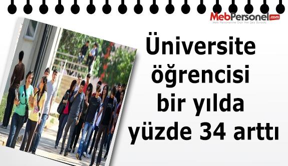 Üniversite öğrencisi bir yılda yüzde 34 arttı