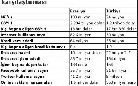 Brezilya aynasında Türkiye dijital pazarı