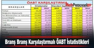 Branş Branş Karşılaştırmalı ÖABT İstatistikleri