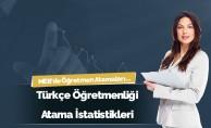 Türkçe Öğretmenliğinde Yıllara Göre Atama Sayıları